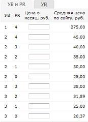 стоимость размещения в sape для тиц20